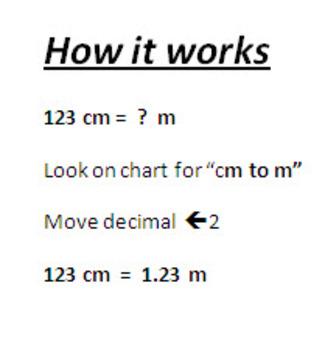 Metric Unit Conversion (Quick Reference Chart)