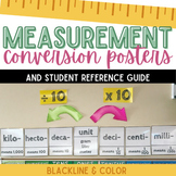 Measurement: Metric Unit Conversions Posters
