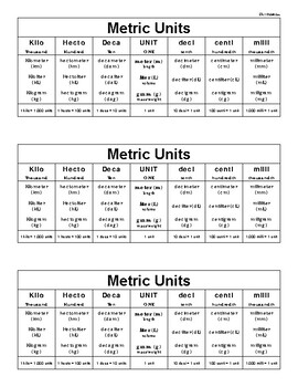 Metric Units Conversion Chart
