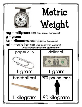 Metric Weight and Capacity Charts
