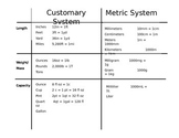 Metric and Customary Conversion Chart