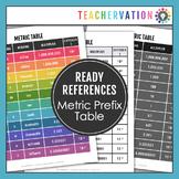 Metrics Prefix Chart Ready Reference