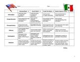 Mexican American War Debate Rubric