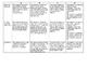 Mi rutina diaria - Google Slides Project Rubric