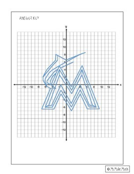 Miami Marlins Logo on the Coordinate Plane