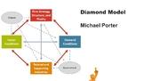 Michael Porter's Diamond Model