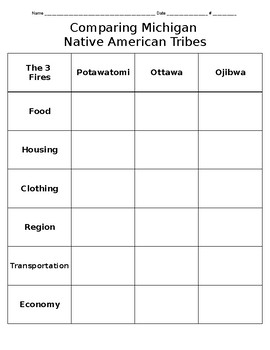 Michigan's Native Americans- The People of Three Fires - Comparison Chart