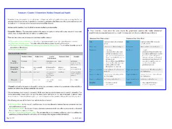 Microeconomics Concepts Bundle