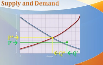 Microeconomics - Supply and Demand