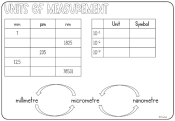 Microscope Graphic Organizers