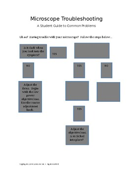 Microscopes Troubleshooting Graphic Organizer - for students to use during lab