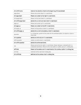 Microsoft Excel 2007/2014 Keyboard Shortcuts