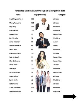 Microsoft Word 2010 Activity- Creating Columns in Word (Forbes Celeb. Earnings)