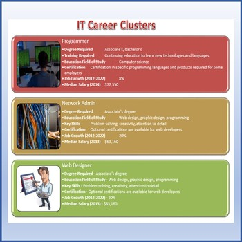 Microsoft Word Skills - IT Career SmartArt Lesson