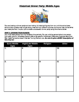 Middle Ages Dinner Party Assignment- invite guests to hold successful party