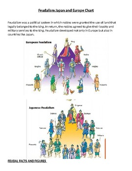 Middle Ages: Feudalism Japan and Europe Chart