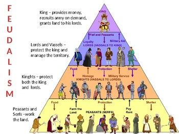 Middle Ages Feudalism and Manorialism Lesson