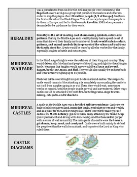 Middle Ages Final Test Study Guide