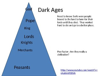 Middle Ages Interactive Notebook Powerpoint
