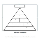 Middle Ages Pyramid of Power
