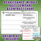 Middle Ages vs. Renaissance Contrast Chart Graphic Organizer