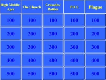 Unit 2 Review-  Middle Ages jeopardy game part II