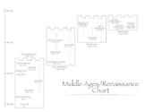 Middle Ages/Renaissance Time Chart