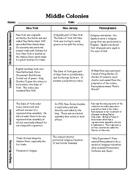 Middle Colonies Graphic Organizer Chart with Answer Key