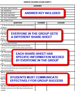 Middle Colonies: Interdependent Share-Sheets Activity