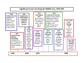 Middle East Timeline 1948 to 1981