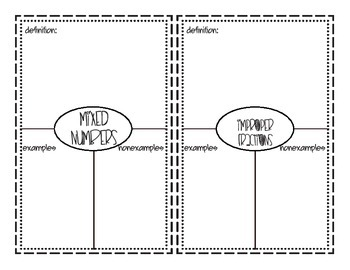 Middle Grades Math: Types of Numbers Graphic Organizers