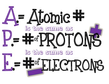 Middle & High School Chemistry Periodic Table Hints for Poster Signs - Editable