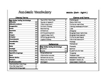Middle School Academic Vocabulary Aligned with Common Core