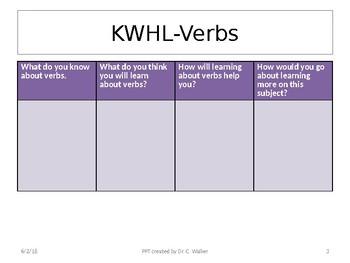 Middle School Grammar Mini-Lesson: Verbs