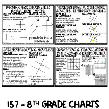 Middle School Math Anchor Charts