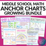 Middle School Math Anchor Charts BUNDLE