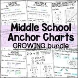 Middle School Math Anchor Charts Bundle