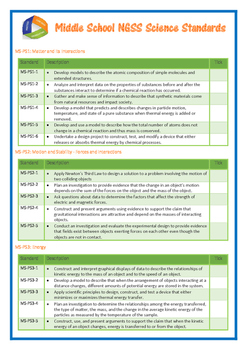 Middle School NGSS Science Standards