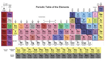 Middle School Periodic Table Project - Learn Families, Elements and More!