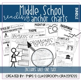Middle School Reading Anchor Charts-Unit One