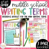 Middle School Writing Reference Pages Notebook Tabs for Interactive Notebooks