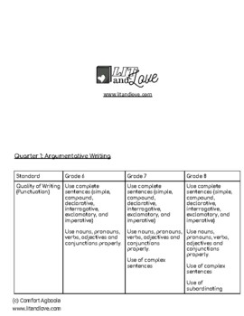 Middle School Writing Workshop Scope and Sequence
