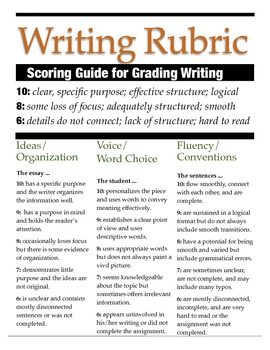Expository Writing Rubric (Poster) - Works for Common Core!