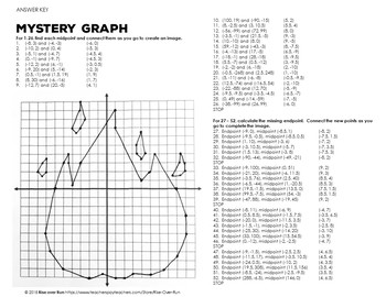 Midpoint Practice: Mystery Emoji Graphing Activity