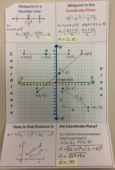 Midpoint and Distance in the Coordinate Plane - Foldable