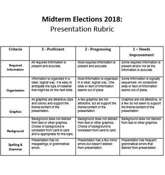 Midterm Elections 2018: Candidate Research Project