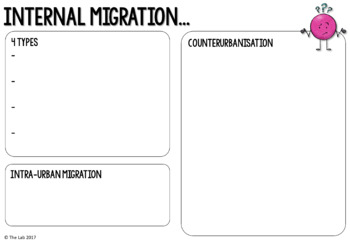 Migration Graphic Organizers