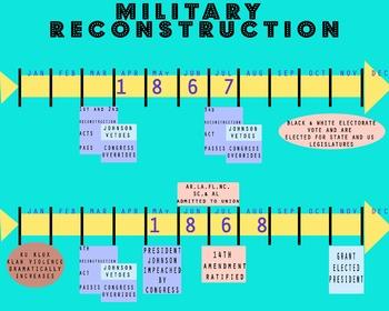 Military Reconstruction Timeline - For Unit on Civil War & Reconstruction
