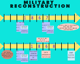 Military Reconstruction Timeline - For Unit on Civil War &
