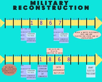 Military Reconstruction Timeline - For Unit on Civil War &